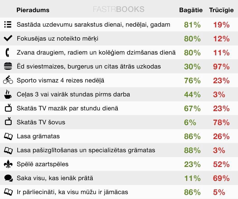 Pieradums_bagatie vs trucigie_esiveiksmigs.lv blogs